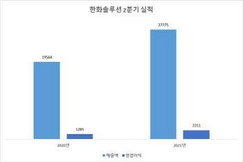 한화솔루션, 2Q 영업익 2211억…태양광 사업 적자전환(종합)
