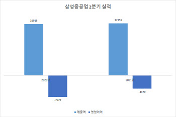 삼성重, 2분기 영업손 4379억원…'후판가 상승 선반영'