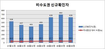[속보]비수도권 코로나 신규 확진자 628명…부산도 100명 넘어