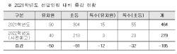 서울시교육청, 내년 유·초·특수학교 교사 279명 선발예고…전년比 185명 줄어