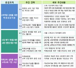 서울학생 '수포자' 줄이고 수학역량 키운다…수학교육 5개년 계획 추진