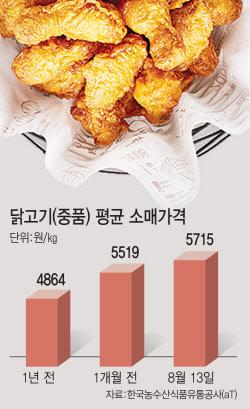 [맛있는TMI]다 올랐는데…치킨값 못올리는 이유