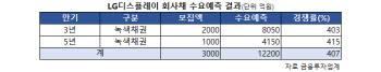 ESG채권 발행 랠리…LGD·CJ제일제당 수요예측 '흥행'