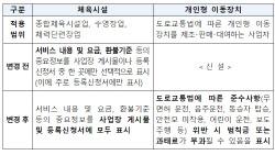 `PT 비용, 헬스장 내 공개 게시 의무화`…표시·광고고시 개정