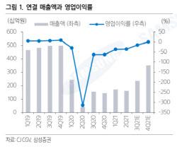 CJ CGV, 위드코로나 기대감…재무부담 여전히 높아 -삼성