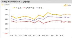 평택·동두천·오산 '불장'…집값 1%대 '급등'