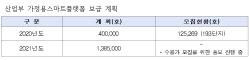 '한국판 뉴딜' 아파트 스마트계량기 보급, 6개 광역시·도 '0'