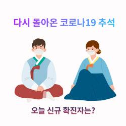 [속보]추석 신규 확진자 1729명…서울만 673명