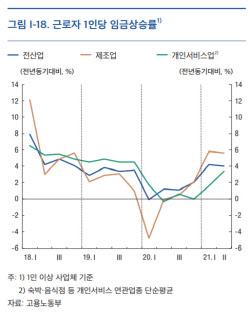 """임금상승에 개인서비스물가도 오름세…""""수요측 인플레 압력 커져"""""""