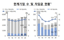 """한계기업 중 숙박음식업이 43% 차지…""""코로나 직격탄 여파"""""""