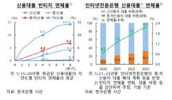 인터넷은행 중·저신용자 대출 확대, 연체율 최대 1.5%P 높인다