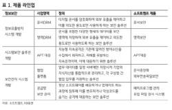 [주목!e스몰캡]소프트캠프, 재택근무 확대 수혜