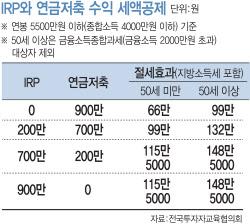 IRP·중개형 ISA '후끈'…절세에 노후준비까지