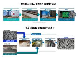 반도체 폐수를 제철공정에 재활용…삼성전자-현대제철 공동개발