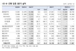 """""""은행, 금리 인상에 규제완화 연장 기대까지…수익성 개선"""""""