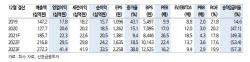 원익피앤이, 전기차 충전시장 확대…목표가 '5.5만원'-신한