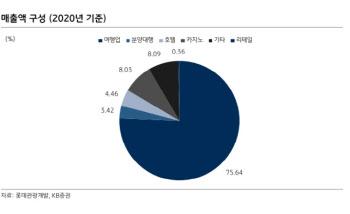 롯데관광개발, 리오프닝 매출증가 기대…3Q 컨센 부합 -KB
