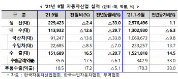 9월 車 생산·내수·수출 '트리플 감소'…'칩맥경화' 직격탄