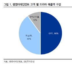 팬엔터테인먼트, 글로벌 OTT 경쟁 확대로 가치 상승 -IBK