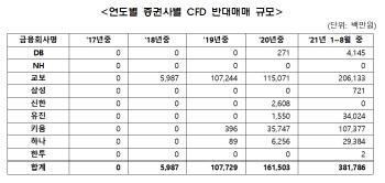 올 8월까지 `CFD 반대매매` 전년 한해 比 2.3배↑…증시 불안 가중