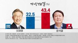 가상대결서 윤석열 43.4% vs 이재명 32.5% 오차밖 격차