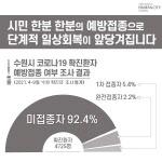 """수원시 확진자 중 92% 백신 미접종..염태영 """"예방접종 꼭 참여해달라"""""""