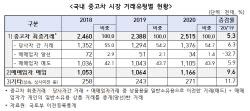 중고차 불신·가격 부풀리기에 10명 중 5명 매매업자 '패싱'