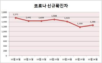 [속보]신규확진자 1266명…112일 연속 네 자릿수