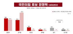 이재명, 양자대결 유승민만 이겨…野 1위 '홍준표'