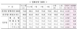 11월 경기전망지수 81.5로 하락…위드 코로나에도 기대감↓