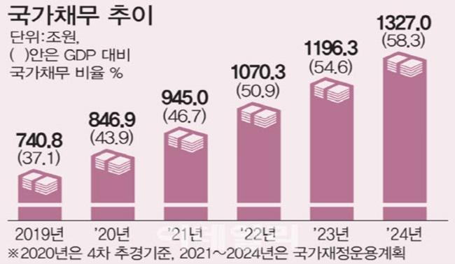 文정부 나랏빚·연금부채 2000조 임박…재정준칙 29일 공개