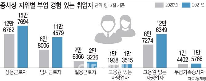 코로나발 생활고에 치킨집 사장님도 '투잡'…1년새 12만명 '껑충'